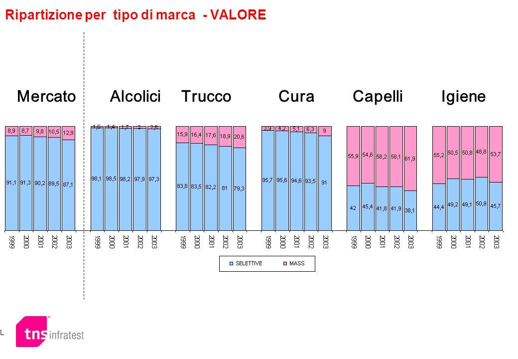 Ripartizione per tipo di marca - VALORE L Mercato Alcolici Trucco Cura Capelli Igiene