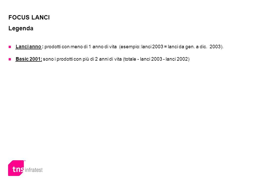 FOCUS LANCI Legenda Lanci anno : prodotti con meno di 1 anno di vita (esempio: lanci 2003 = lanci da gen. a dic. 2003). Basic 2001: sono i prodotti co