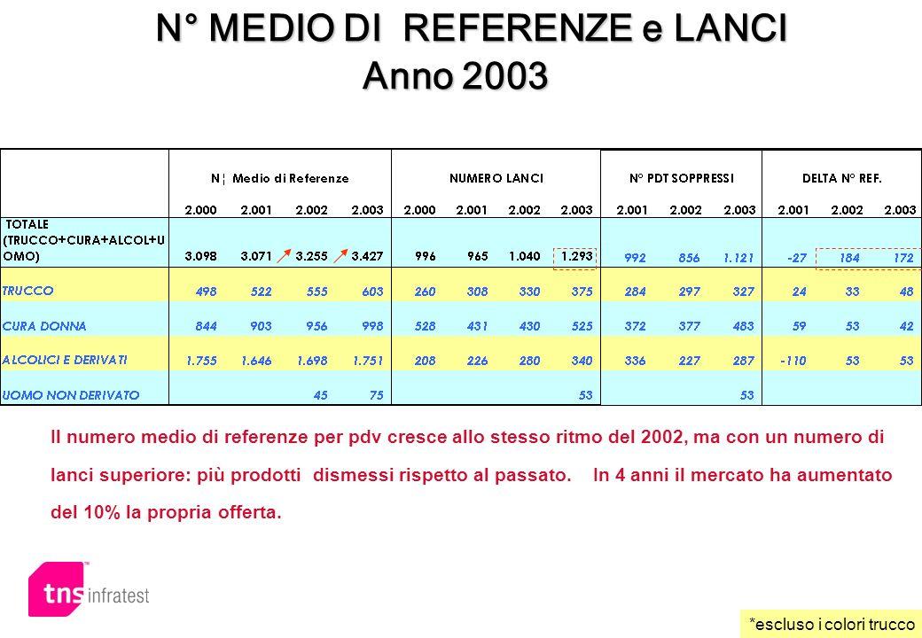 N° MEDIO DI REFERENZE e LANCI N° MEDIO DI REFERENZE e LANCI Anno 2003 *escluso i colori trucco Il numero medio di referenze per pdv cresce allo stesso