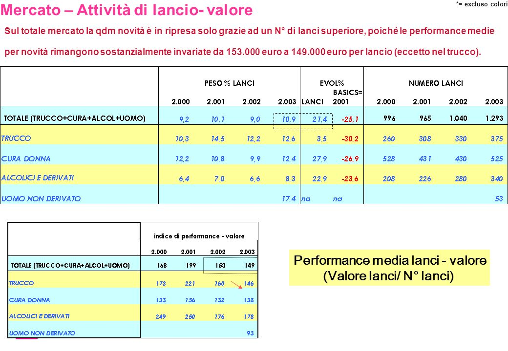 Sul totale mercato la qdm novità è in ripresa solo grazie ad un N° di lanci superiore, poiché le performance medie per novità rimangono sostanzialment