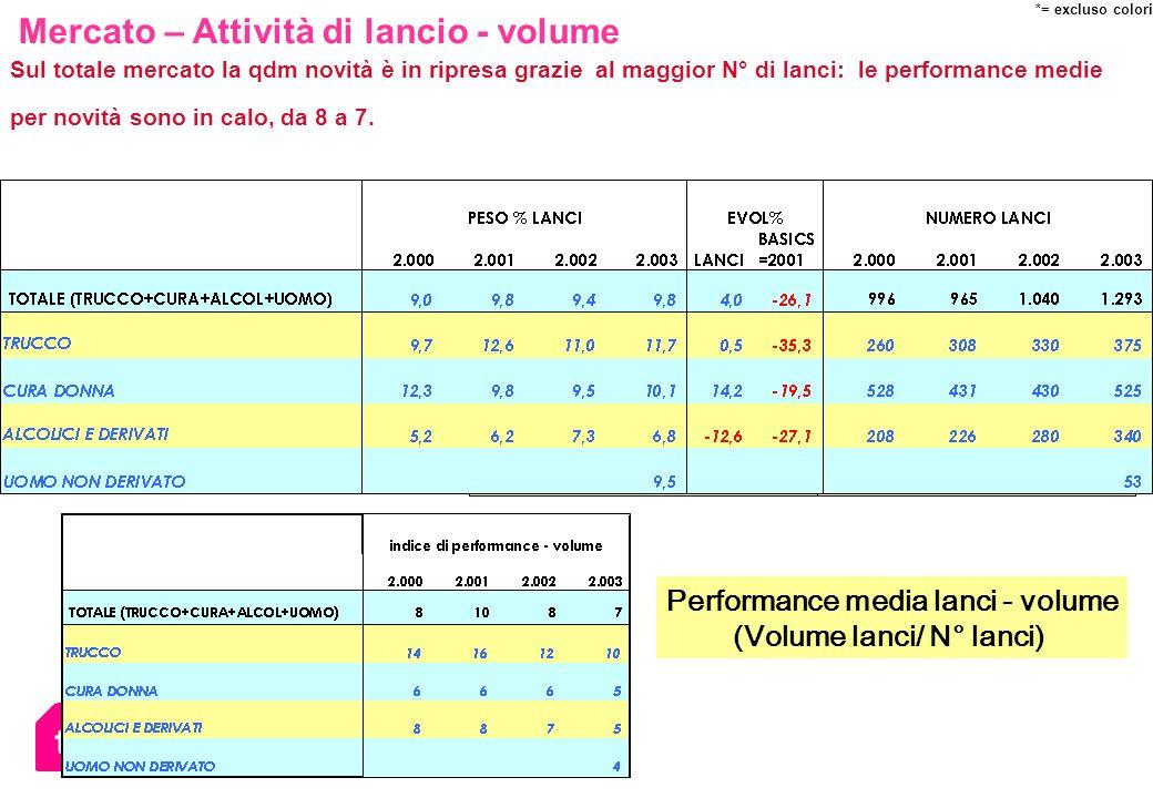 Sul totale mercato la qdm novità è in ripresa grazie al maggior N° di lanci: le performance medie per novità sono in calo, da 8 a 7. Performance media