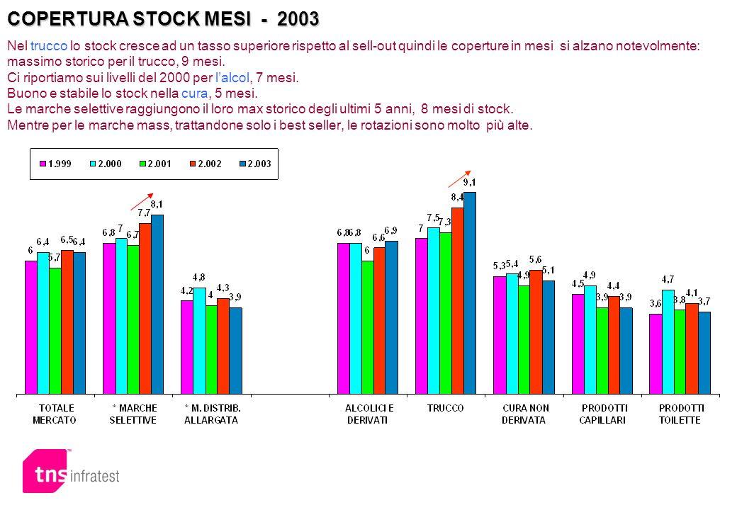COPERTURA STOCK MESI - 2003 Nel trucco lo stock cresce ad un tasso superiore rispetto al sell-out quindi le coperture in mesi si alzano notevolmente: