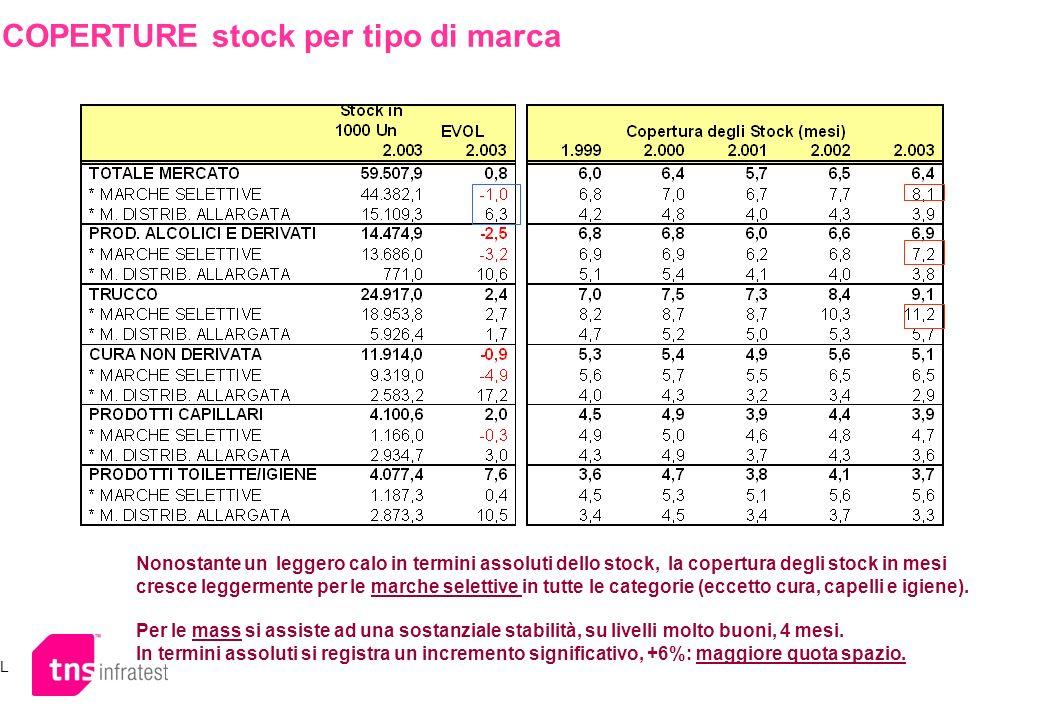 COPERTURE stock per tipo di marca L Nonostante un leggero calo in termini assoluti dello stock, la copertura degli stock in mesi cresce leggermente pe