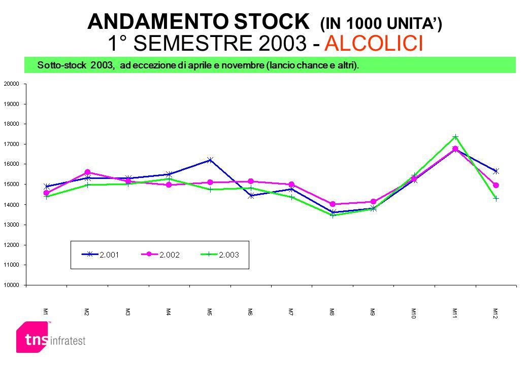 ANDAMENTO STOCK (IN 1000 UNITA) 1° SEMESTRE 2003 - ALCOLICI Sotto-stock 2003, ad eccezione di aprile e novembre (lancio chance e altri).