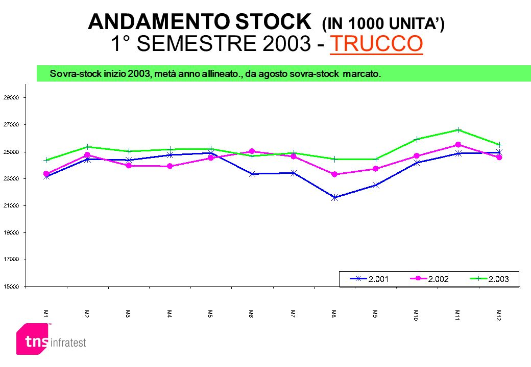 ANDAMENTO STOCK (IN 1000 UNITA) 1° SEMESTRE 2003 - TRUCCO Sovra-stock inizio 2003, metà anno allineato., da agosto sovra-stock marcato.