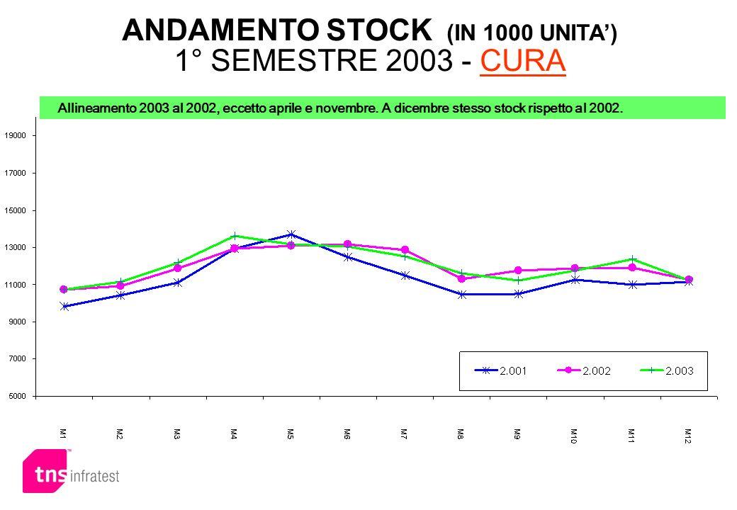 ANDAMENTO STOCK (IN 1000 UNITA) 1° SEMESTRE 2003 - CURA Allineamento 2003 al 2002, eccetto aprile e novembre. A dicembre stesso stock rispetto al 2002