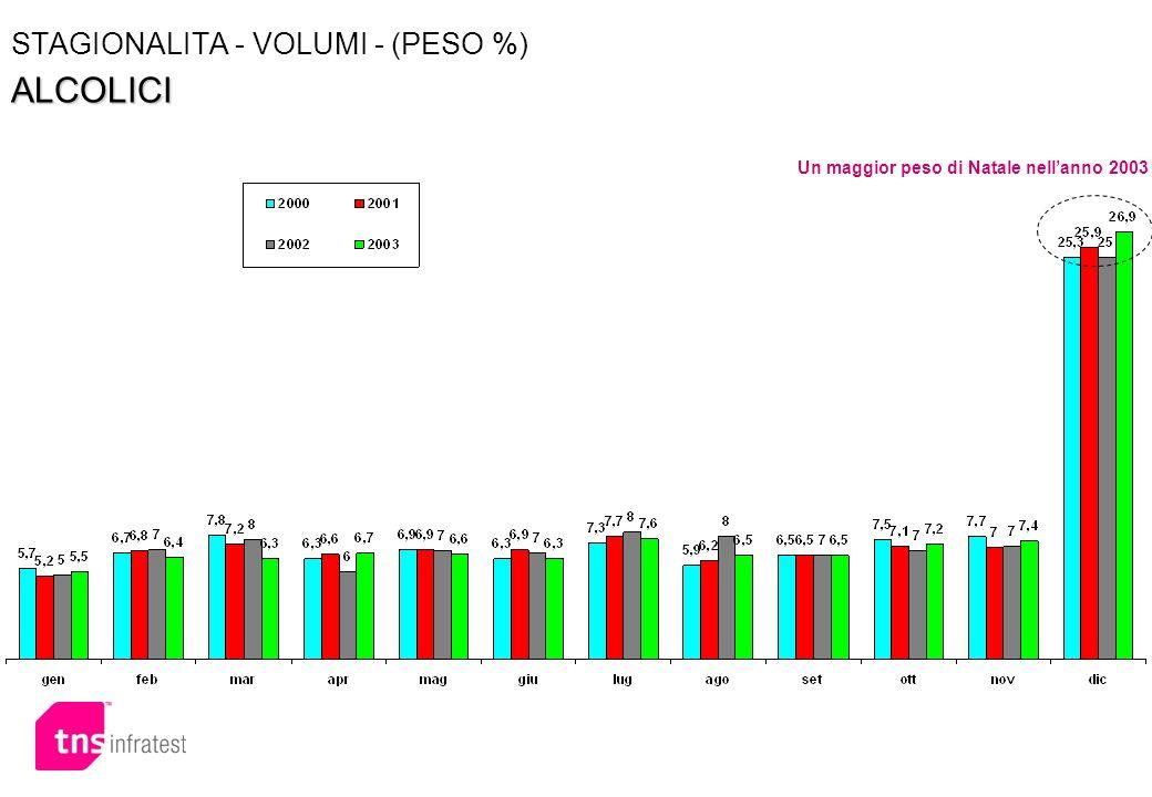 ALCOLICI STAGIONALITA - VOLUMI - (PESO %) ALCOLICI Un maggior peso di Natale nellanno 2003