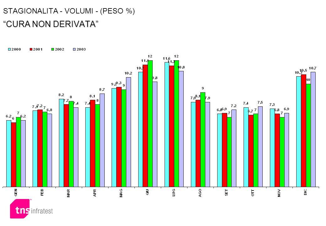 CURA NON DERIVATA STAGIONALITA - VOLUMI - (PESO %) CURA NON DERIVATA