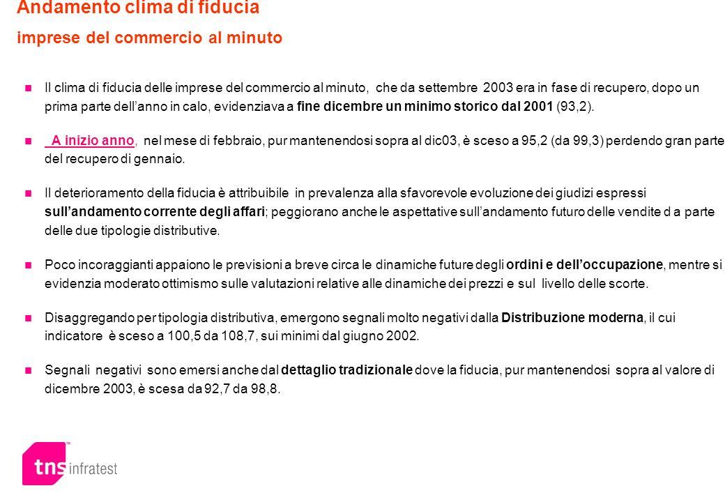 POTENZIALE LUOGO DI ACQUISTO - Confronto con la settimana del 24 febbraio 2003 Dove pensa di comprare la sua prossima crema viso (idratante/nutriente/antietà..).