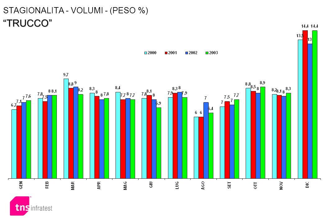 TRUCCO STAGIONALITA - VOLUMI - (PESO %) TRUCCO