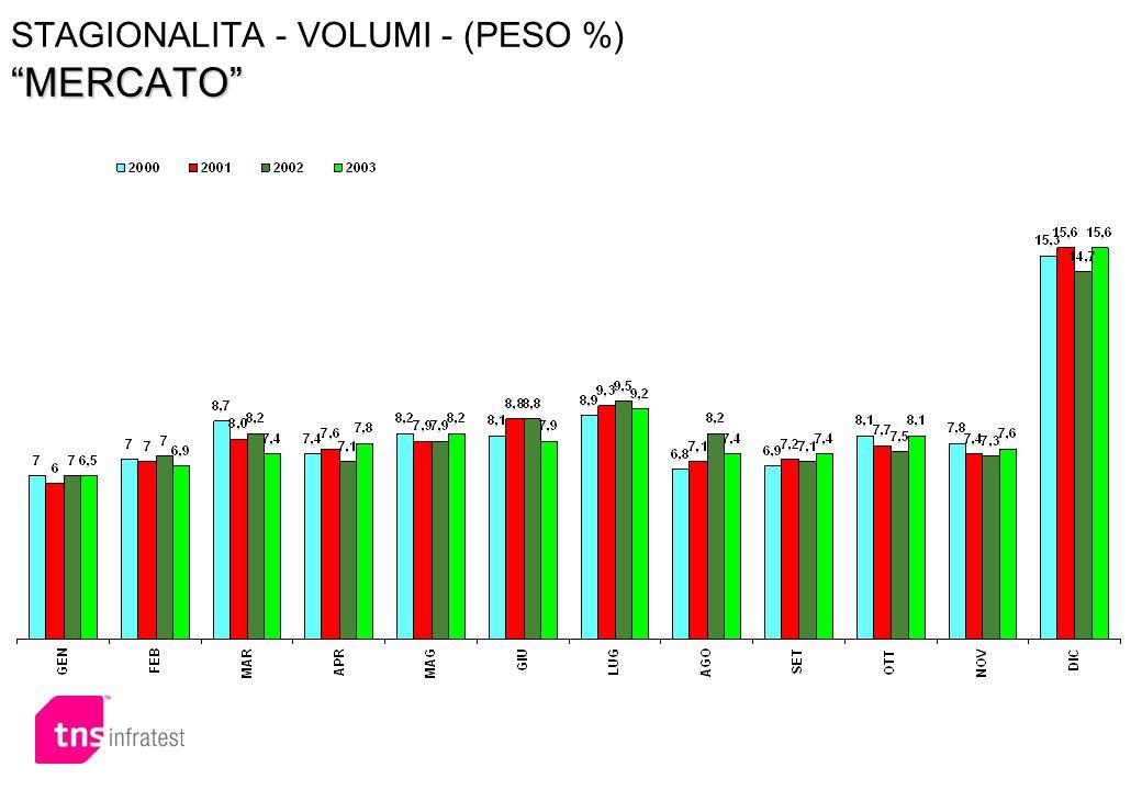 MERCATO STAGIONALITA - VOLUMI - (PESO %) MERCATO