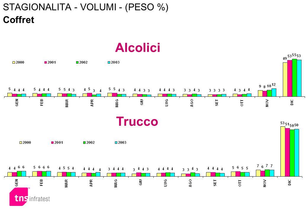 STAGIONALITA - VOLUMI - (PESO %) Coffret Alcolici Trucco