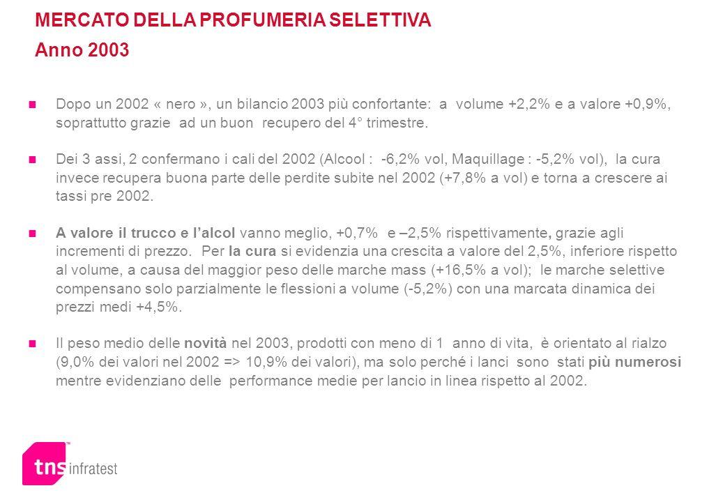 Dopo un 2002 « nero », un bilancio 2003 più confortante: a volume +2,2% e a valore +0,9%, soprattutto grazie ad un buon recupero del 4° trimestre. Dei