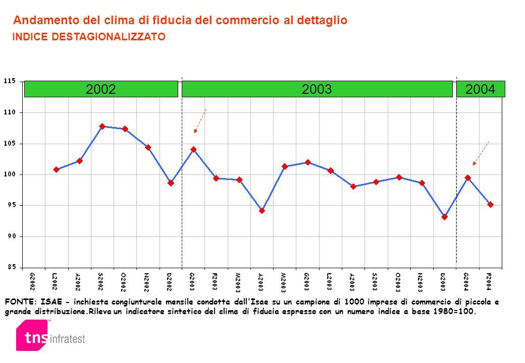 Andamento clima di fiducia Consumatori Lindice di fiducia dei consumatori continua a registrare un andamento oscillante, a conferma del forte grado di incertezza: si mantiene su dei livelli sostanzialmente stabili per tutto lanno 2003, ma piuttosto bassi se confrontati al 2001.