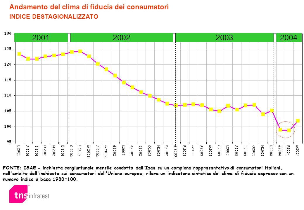 FONTE: ISAE - inchiesta congiunturale mensile condotta dall'Isae su un campione rappresentativo di consumatori italiani, nell'ambito dell'inchiesta su