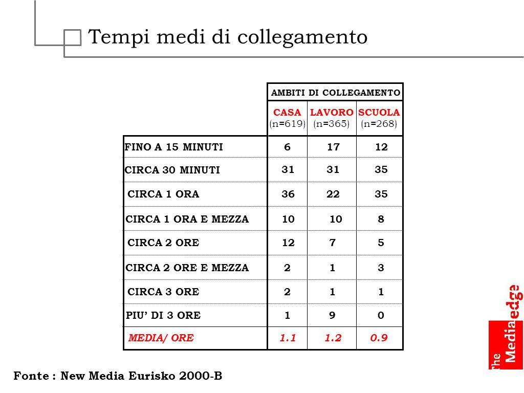 Tempi medi di collegamento CASA (n=619) SCUOLA (n=268) LAVORO (n=365) AMBITI DI COLLEGAMENTO 1.10.91.2 FINO A 15 MINUTI CIRCA 30 MINUTI CIRCA 1 ORA CI