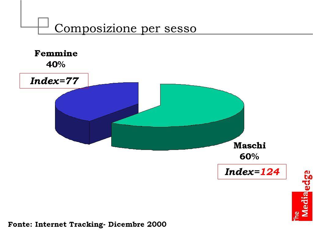 Composizione per sesso Fonte: Internet Tracking- Dicembre 2000 Index=124 Index=77