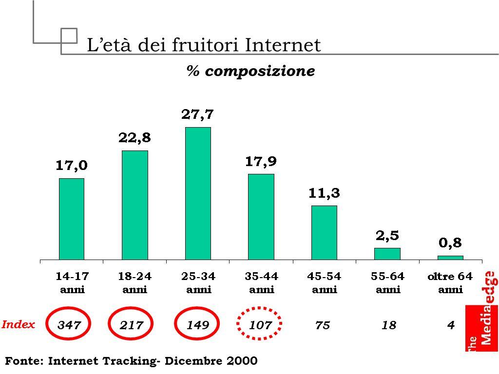 Letà dei fruitori Internet % composizione Index 34721714910775184 Fonte: Internet Tracking- Dicembre 2000