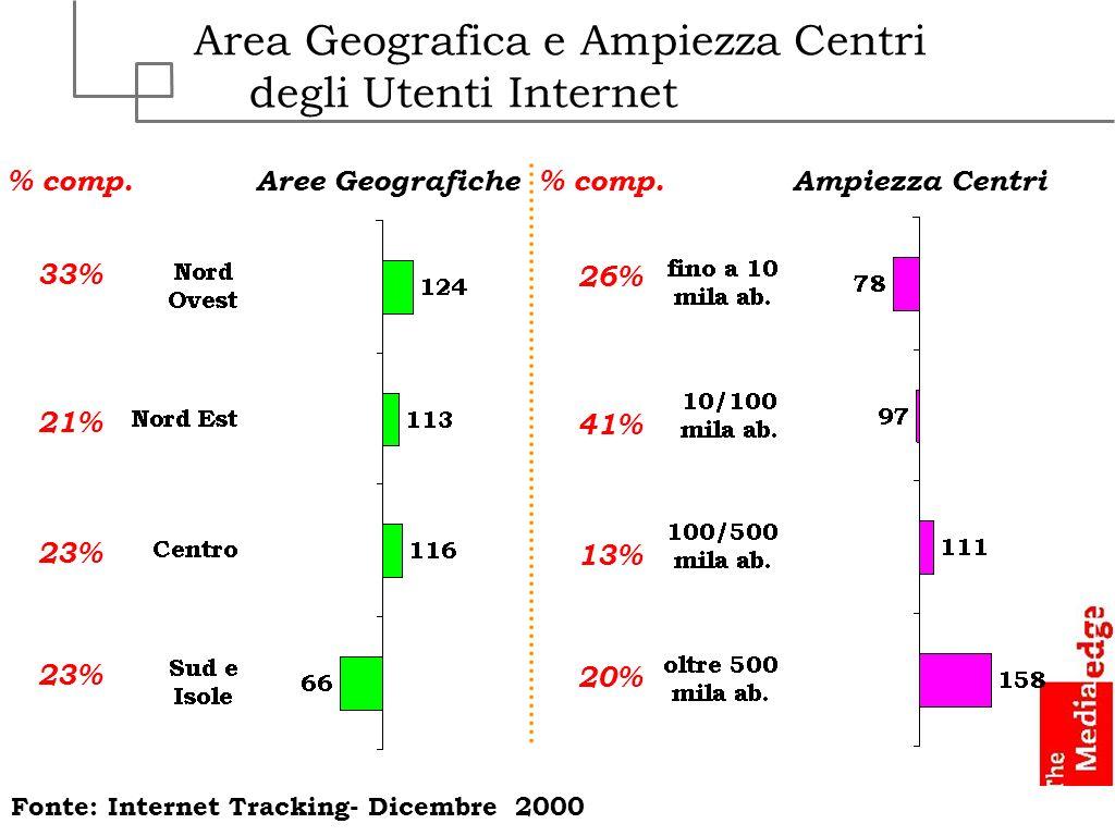 Area Geografica e Ampiezza Centri degli Utenti Internet Aree GeograficheAmpiezza Centri Fonte: Internet Tracking- Dicembre 2000 % comp. 33% 21% 23% 26