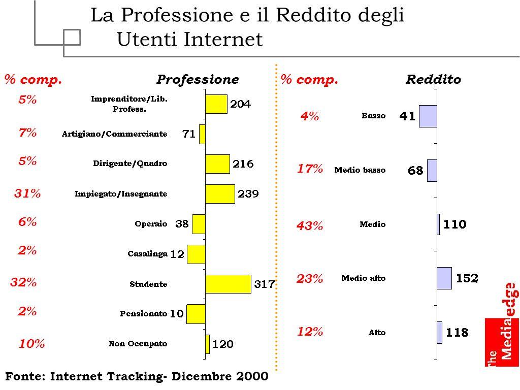 La Professione e il Reddito degli Utenti Internet ProfessioneReddito Fonte: Internet Tracking- Dicembre 2000 % comp. 5% 7% 5% 31% 6% 2% 32% 2% 10% 4%