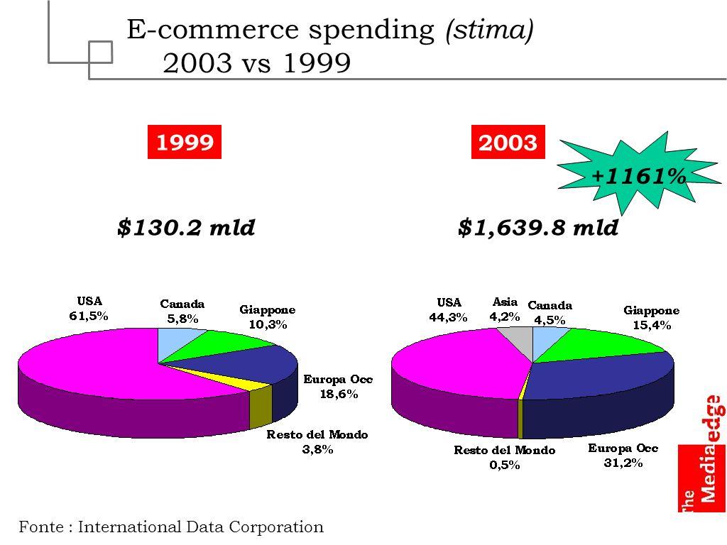 E-commerce spending (stima) 2003 vs 1999 Fonte : International Data Corporation $130.2 mld$1,639.8 mld 1999 2003 +1161%