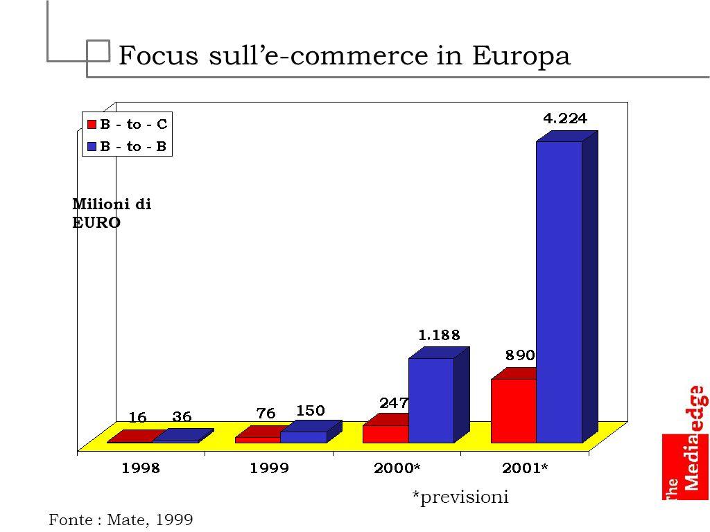 Focus sulle-commerce in Europa Fonte : Mate, 1999 Milioni di EURO *previsioni