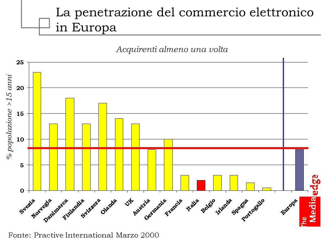 La penetrazione del commercio elettronico in Europa Fonte: Practive International Marzo 2000 % popolazione >15 anni Acquirenti almeno una volta