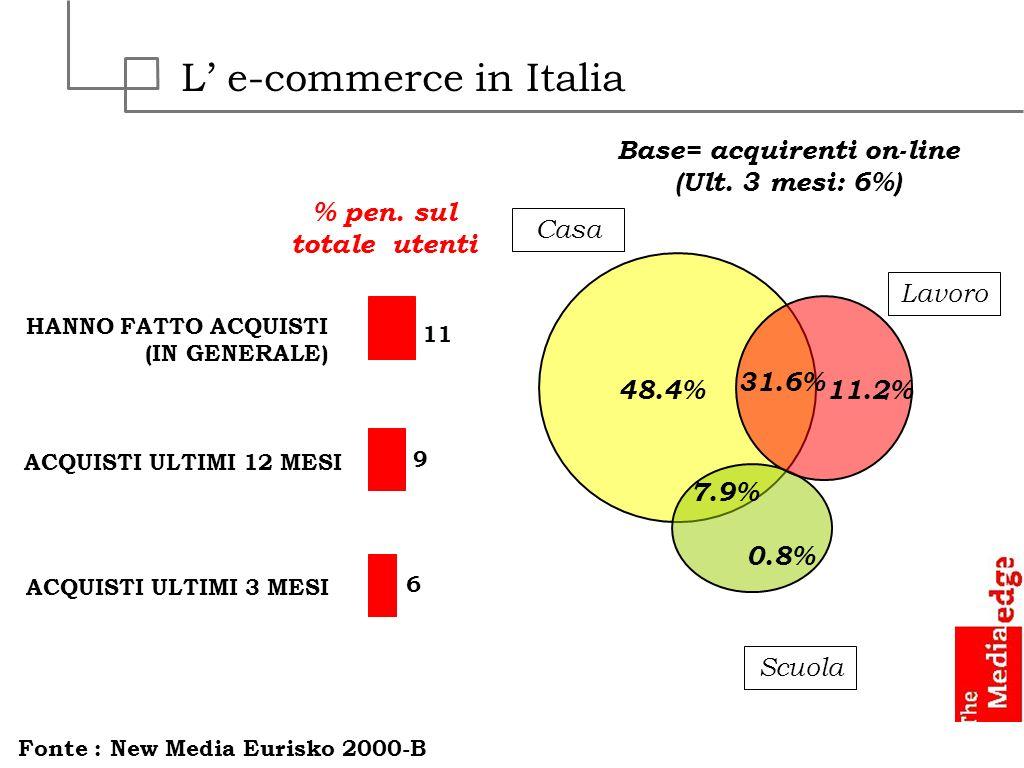 L e-commerce in Italia HANNO FATTO ACQUISTI (IN GENERALE) ACQUISTI ULTIMI 12 MESI ACQUISTI ULTIMI 3 MESI 11 9 6 Fonte : New Media Eurisko 2000-B % pen