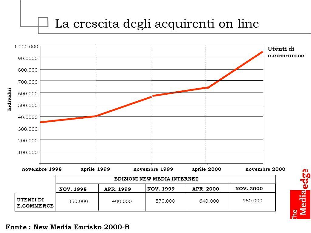 La crescita degli acquirenti on line Fonte : New Media Eurisko 2000-B 100.000 200.000 300.000 40.0000 500.000 600.000 700.000 800.000 90.0000 1.000.00