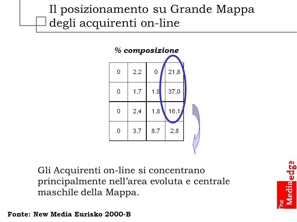 Il posizionamento su Grande Mappa degli acquirenti on-line % composizione Fonte: New Media Eurisko 2000-B Gli Acquirenti on-line si concentrano princi