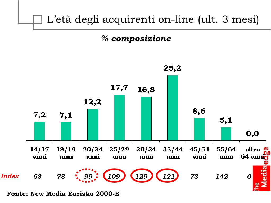 Letà degli acquirenti on-line (ult. 3 mesi) % composizione Index 637899129121730 Fonte: New Media Eurisko 2000-B 109142