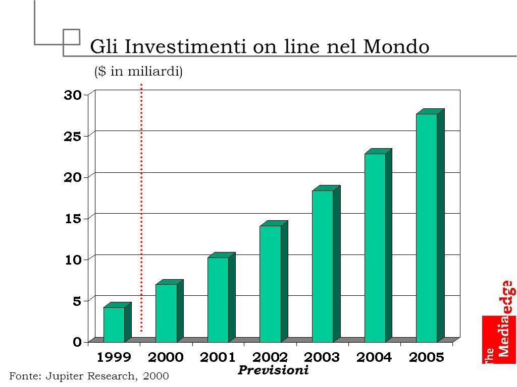 Gli Investimenti on line nel Mondo ($ in miliardi) Fonte: Jupiter Research, 2000 Previsioni