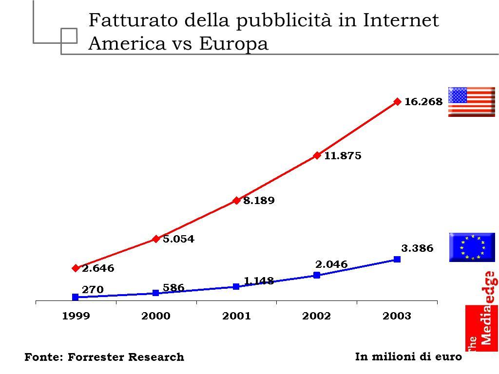 Fatturato della pubblicità in Internet America vs Europa Fonte: Forrester Research In milioni di euro