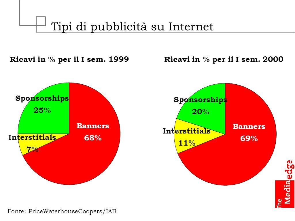 Tipi di pubblicità su Internet Banners 68% Sponsorships 25% Interstitials 7% Ricavi in % per il I sem. 1999 Fonte: PriceWaterhouseCoopers/IAB Banners