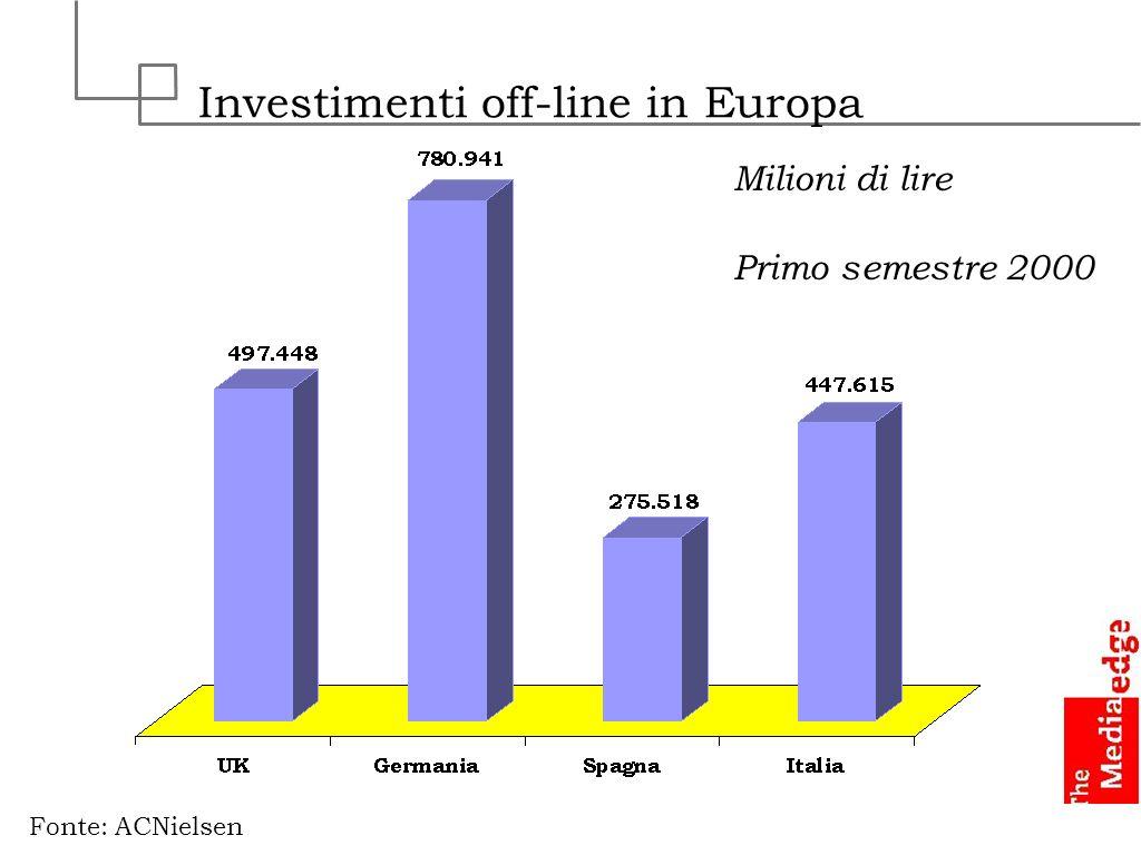 Investimenti off-line in Europa Fonte: ACNielsen Primo semestre 2000 Milioni di lire