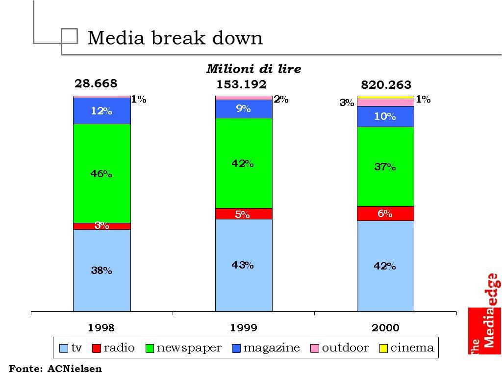 Media break down 28.668 153.192 820.263 Fonte: ACNielsen Milioni di lire