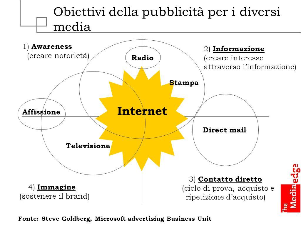 2) Informazione (creare interesse attraverso linformazione) 4) Immagine (sostenere il brand) 1) Awareness (creare notorietà) 3) Contatto diretto (cicl