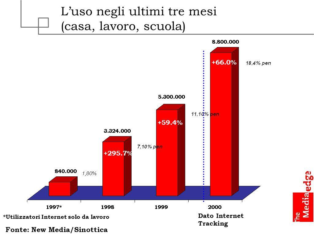 Internet on-line Italia milioni di lire * * Previsioni Fonte: TME +367% +329% +100% +67%