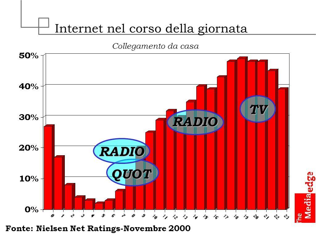 Tempi medi di collegamento CASA (n=619) SCUOLA (n=268) LAVORO (n=365) AMBITI DI COLLEGAMENTO 1.10.91.2 FINO A 15 MINUTI CIRCA 30 MINUTI CIRCA 1 ORA CIRCA 2 ORE CIRCA 1 ORA E MEZZA CIRCA 2 ORE E MEZZA MEDIA/ ORE CIRCA 3 ORE PIU DI 3 ORE 6 31 36 10 12 2 2 1 17 31 22 10 7 1 1 9 12 35 8 5 3 1 0 Fonte : New Media Eurisko 2000-B