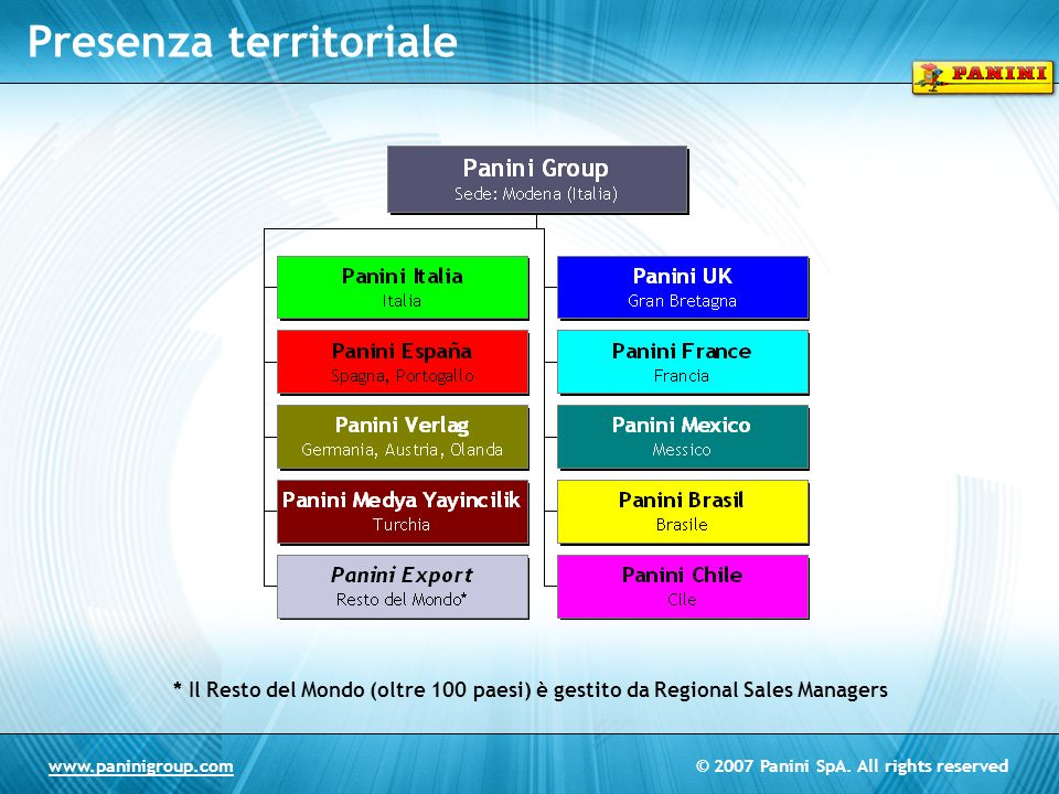 © 2007 Panini SpA. All rights reservedwww.paninigroup.com Presenza territoriale * Il Resto del Mondo (oltre 100 paesi) è gestito da Regional Sales Man