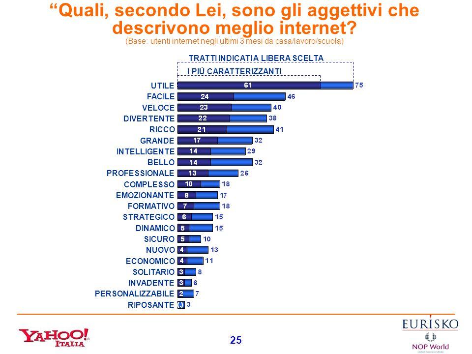 24 1073177262 471153242 080123164 0178798 PENETRAZIONE MEDIA: 29,1 % CELLA 4: 76% CELLA 8: 70% Internet Tracking: MAGGIO + GIUGNO 2004 (8.000 casi) Gl