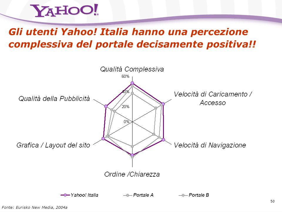 49 Percezione e utilizzo del portale Yahoo! Gli utenti hanno unottima percezione di Yahoo! in termini di utilizzo-layout e benefit emozionali: Ordinat