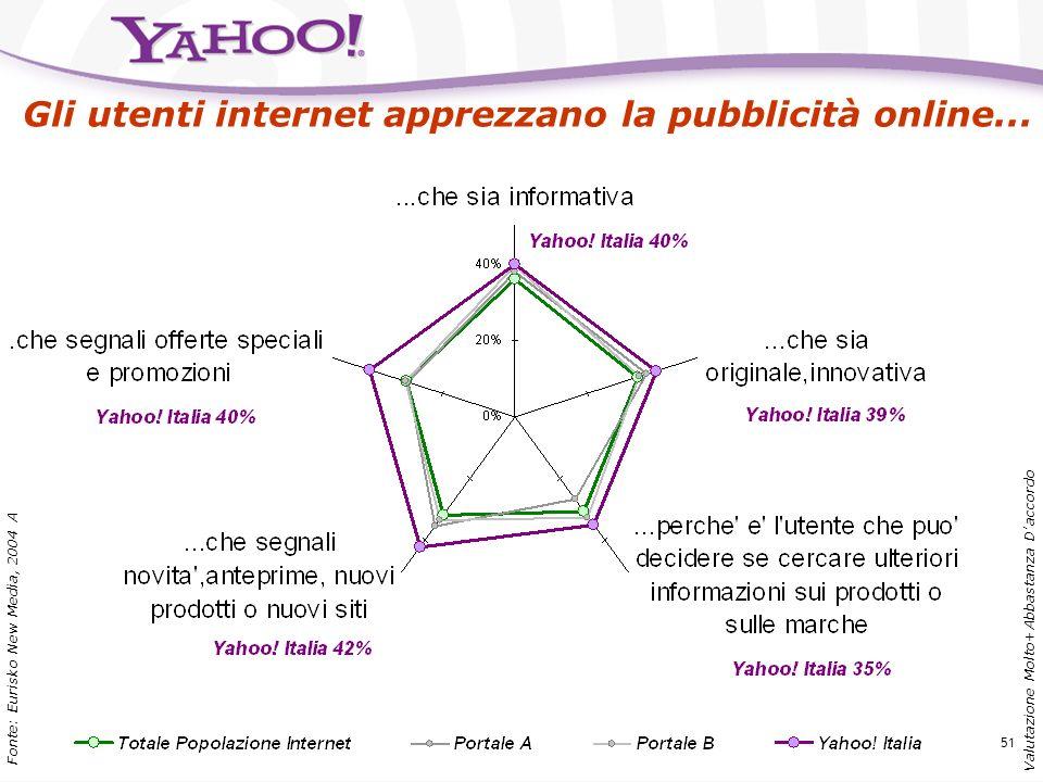 50 Fonte: Eurisko New Media, 2004a Gli utenti Yahoo! Italia hanno una percezione complessiva del portale decisamente positiva!!