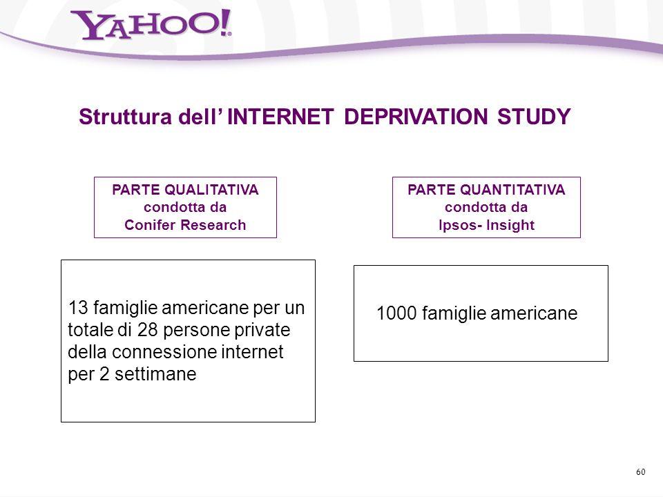59 INTERNET DEPRIVATION STUDY Secondo una ricerca* presentata nel settembre 2004 durante la Settimana della Pubblicità di New York Vivere senza Intern