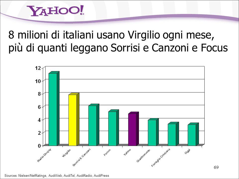 68 Gli utenti di internet sono molti e continuano a crescere Fonte: Jupiter Research Utenti internet Europa e Italia Blu: Mio utenti Europa Rosso: Mio