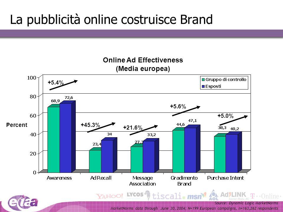 77 La pubblicità online costruisce Brand Online Ad Effectiveness (Media europea) +5.4% Quali delle seguenti (Brand, prodotti) hai sentito prima? Di qu
