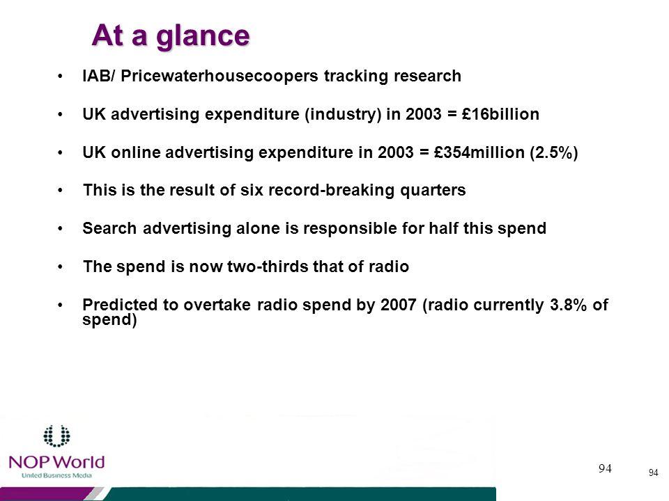 93 Online Advertising - Market Statistics