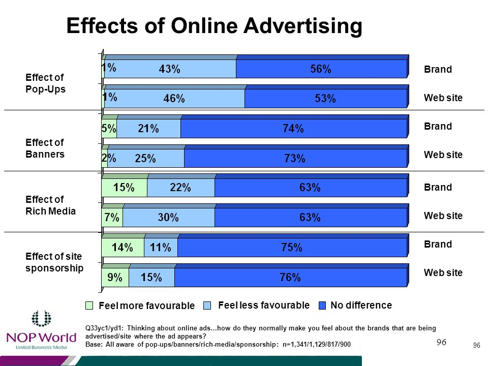 95 Online Advertising - Consumer Reaction