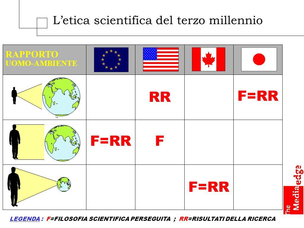 Letica scientifica del terzo millennio RAPPORTO UOMO-AMBIENTE F=RR RR F F=RR LEGENDA : F=FILOSOFIA SCIENTIFICA PERSEGUITA ; RR=RISULTATI DELLA RICERCA