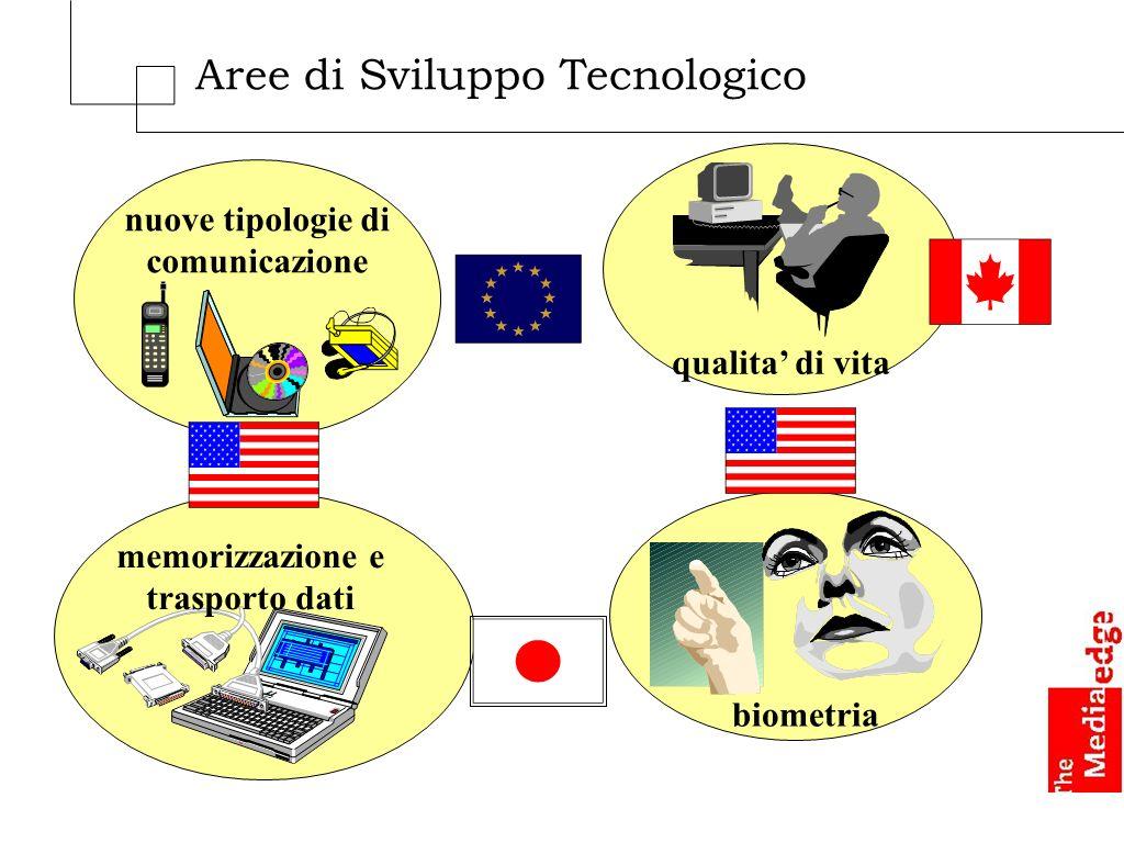 biometria nuove tipologie di comunicazione memorizzazione e trasporto dati qualita di vita Aree di Sviluppo Tecnologico